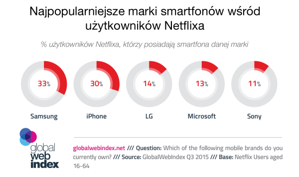 Jakiej marki smartfona mają użytkownicy Netflixa?