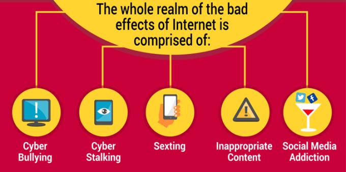 Rodzaje zagrożeń w internecie