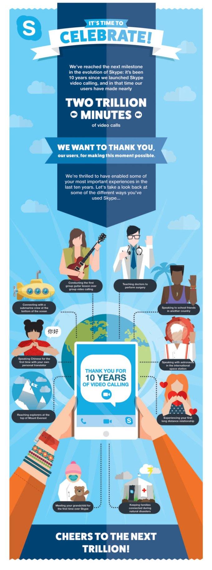 10 lat rozmów wideo - Skype - infografika