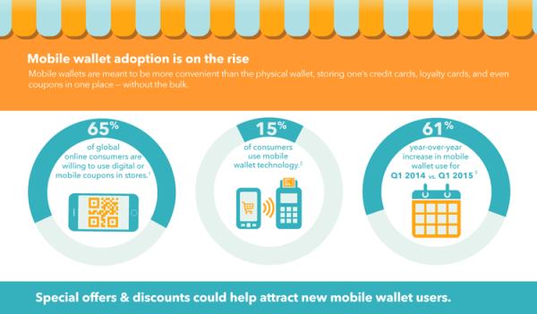 Technologia mobilna zmienia sposób robienia zakupów