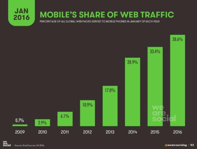 Udział ruchu mobilnego w przeglądaniu stron internetowych 2009-2016