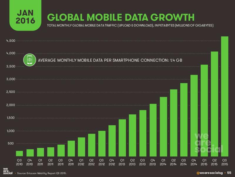 Użycie danych komórkowych w latach 2010-2016