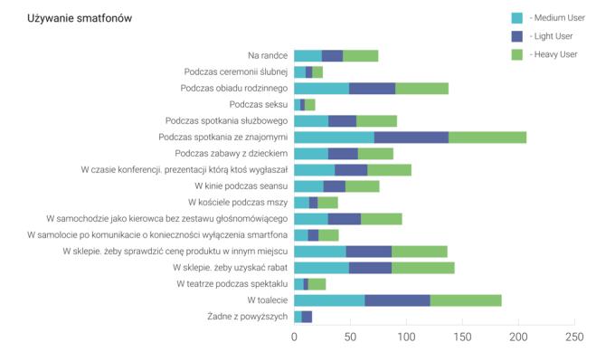 Kiedy i gdzie Polacy używają smartfonów z Androidem?