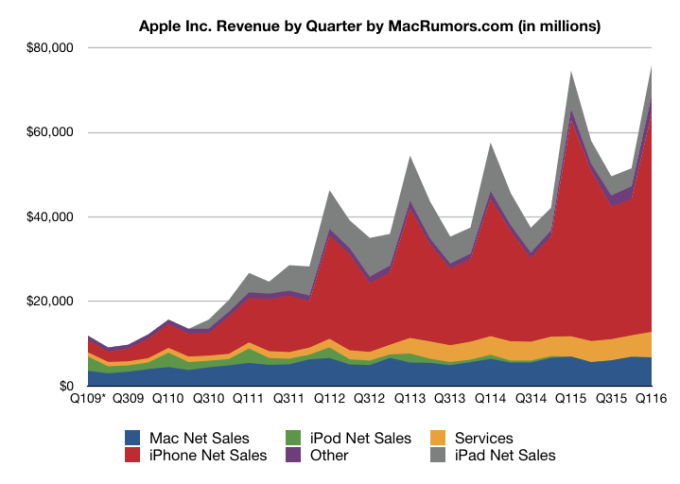 Wyniki finansowe Apple od 1Q 2009 do 1Q 2016 r.