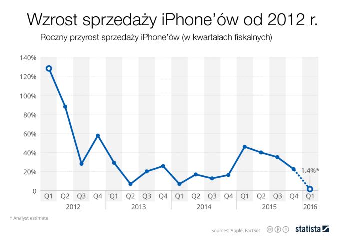 Wzrost sprzedaży iPhone'a od 2012 roku