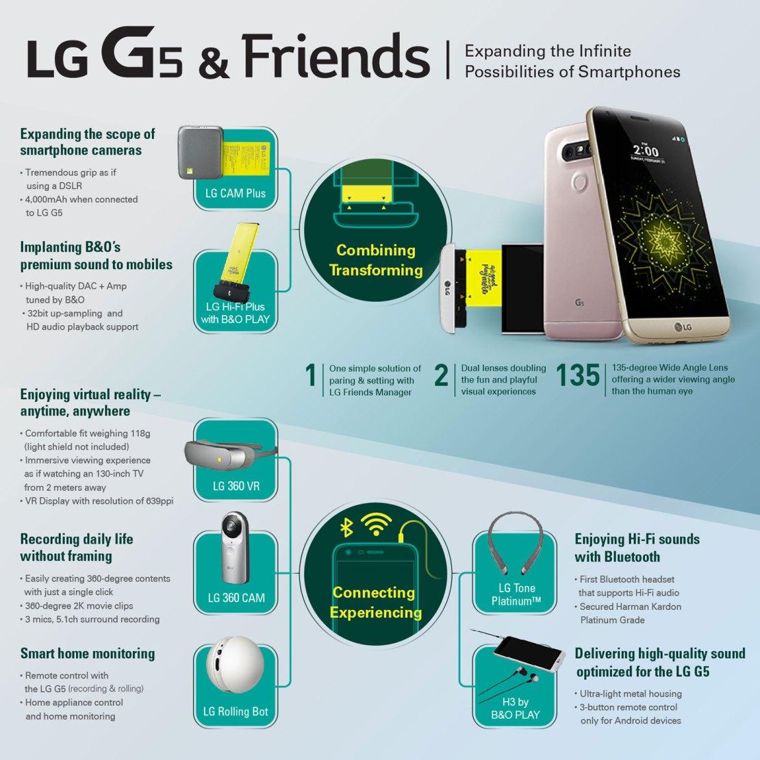 LG G5 and Friends (infografika)