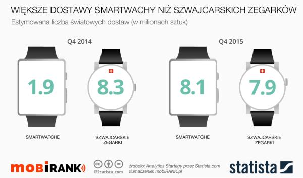 Smartwatche sprzedają się lepiej niż szwajcarskie zegarki