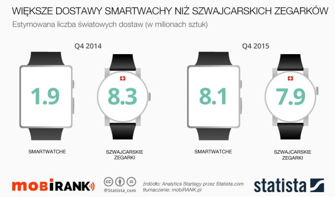 Większe dostawy smartwatchy niż zegarków szwajcarskich na świecie (4Q 2015) mobigrafika
