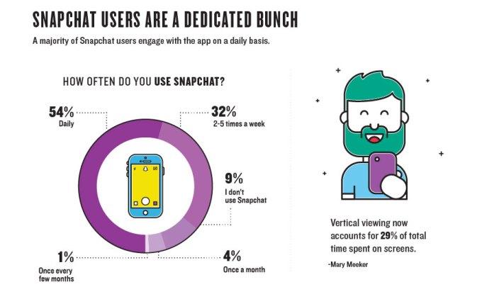 Jak często użytkownicy korzystają z aplikacji Snapchat?