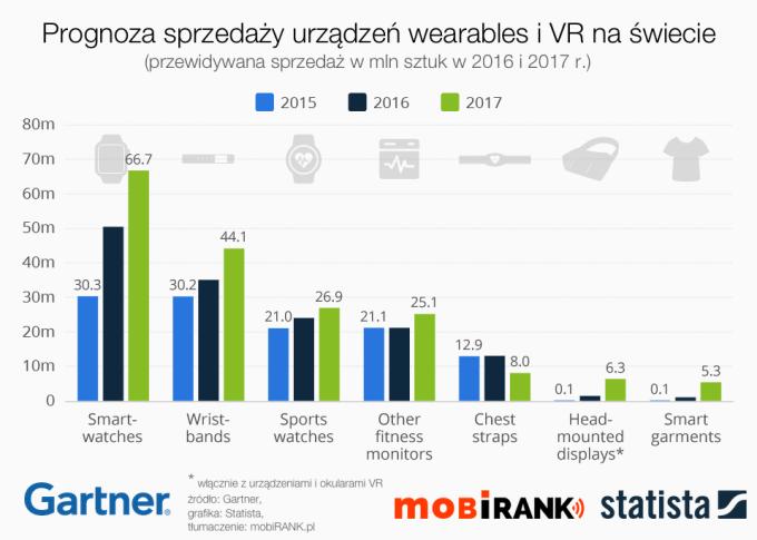 Progmoza sprzedaży urządzeń wearables i VR (2016-2017 r.)