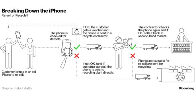 Program recyklingu iPhone'a