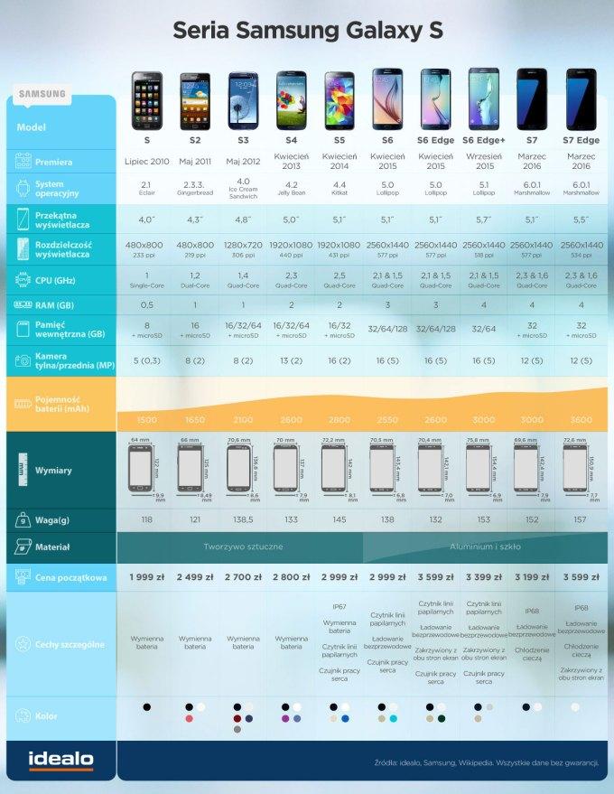 Porównanie modeli Samsunga z serii Galaxy S