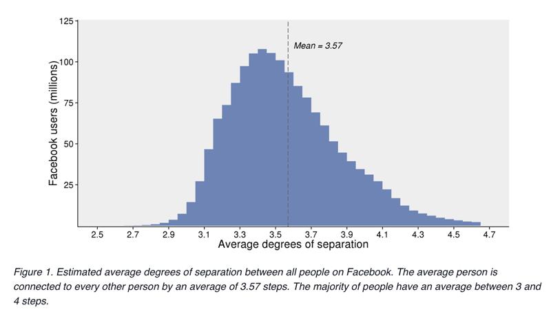 Zagęszczenie użytkowników na Facebooku (średnia liczba kroków dzieląca użytkowników w sieci)