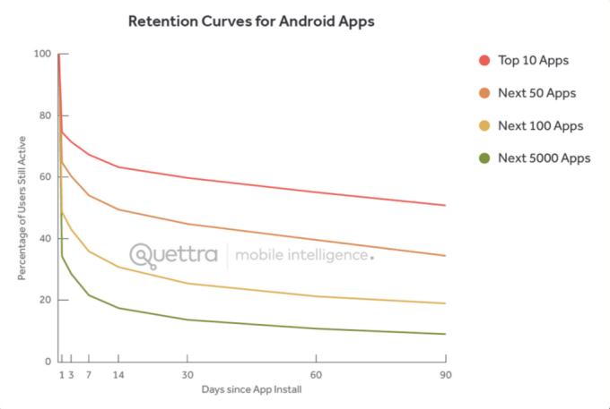 % aktywnych użytkowników  popularnych aplikacji od 1 do 90 dni od zainstalowania