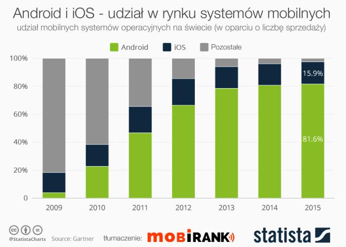 Udział systemów Android i iOS na świecie od 2009 do 2015 roku (mobigrafika)