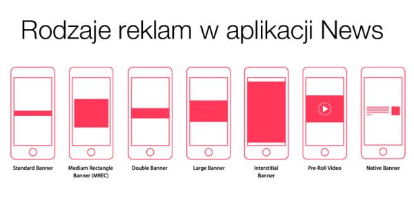 Formaty reklam w aplikacji News na iOS-a