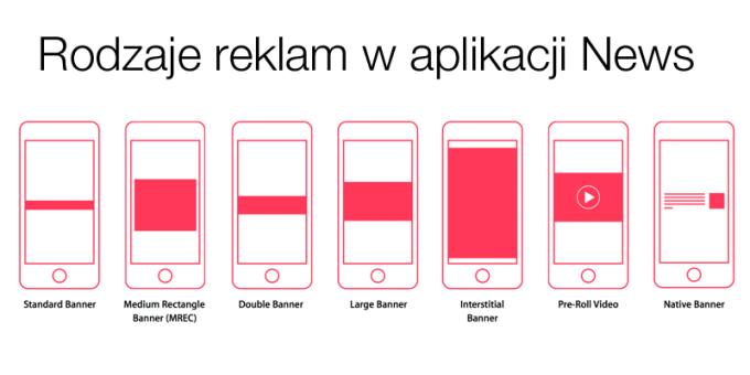 Formaty i rodzaje reklam w aplikacji News (Wiadomości) na iOS-a