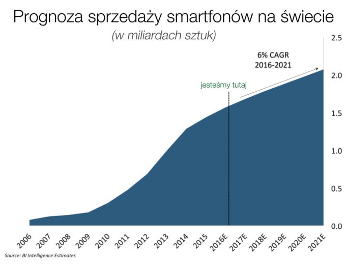 Prognoza sprzedaży smartfonów na świecie do 2021 r. (mobiGRAFIKA)