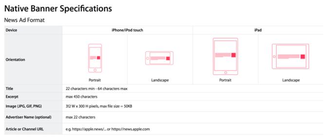 Specyfikacja formatów natywnej reklamy tekstowej w aplikacji News na iOS-a