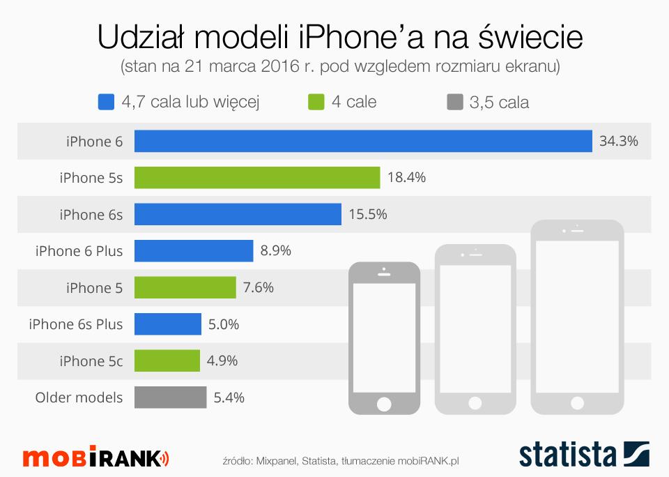Udział modeli iPhone'a pod kątem rozmiaru ekranu (stan na 21.03.2016) - mobigrafika