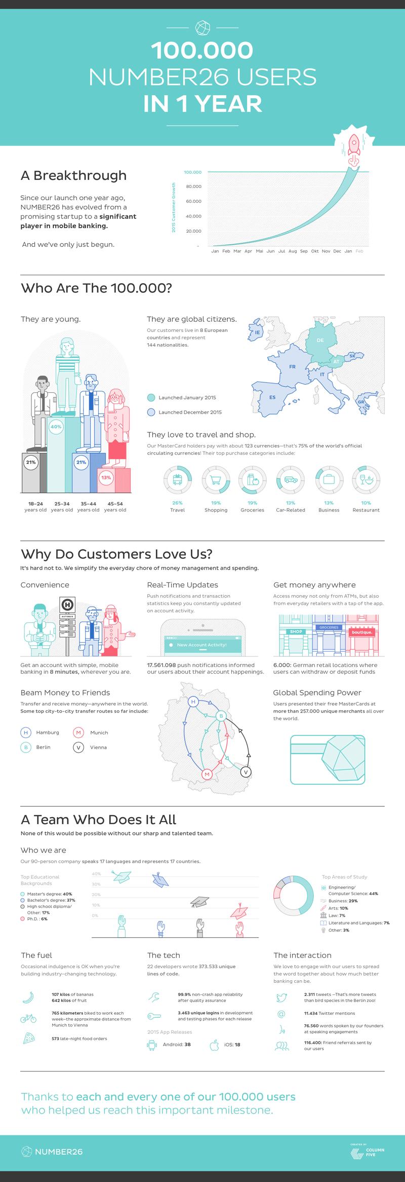 100 tys. klientów Number26 w rok (infografika)