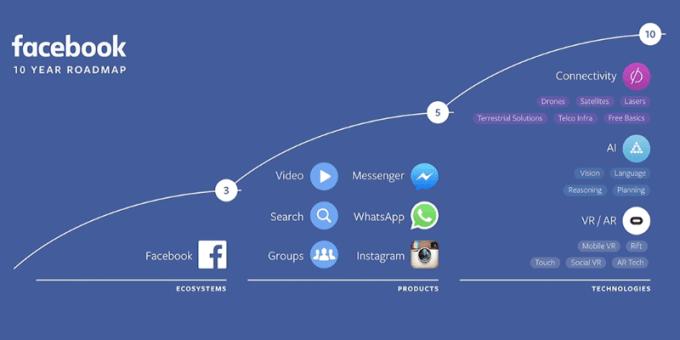 Plany Facebooka na kolejne 10 lat (roadmap)