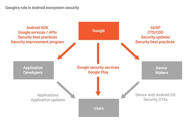 Rola Google'a w ekosystemie systemu Android (2015/2016)