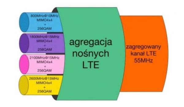 Mobilny internet ponad 1 Gb/s w Orange