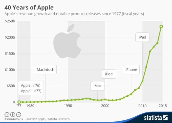 Przychody firmy Apple w ciągu 40 lat (od 1976 do 2015)