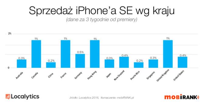 Sprzedaż iPhone'a SE wg kraju (dane za 3 tyg. od premiery)
