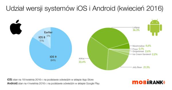 Udział wersji systemów iOS i Android w kwietniu 2016 r.