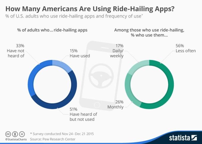 Częstotliwość korzystania z aplikacji do zamawiania przewozów przez Amerykanów