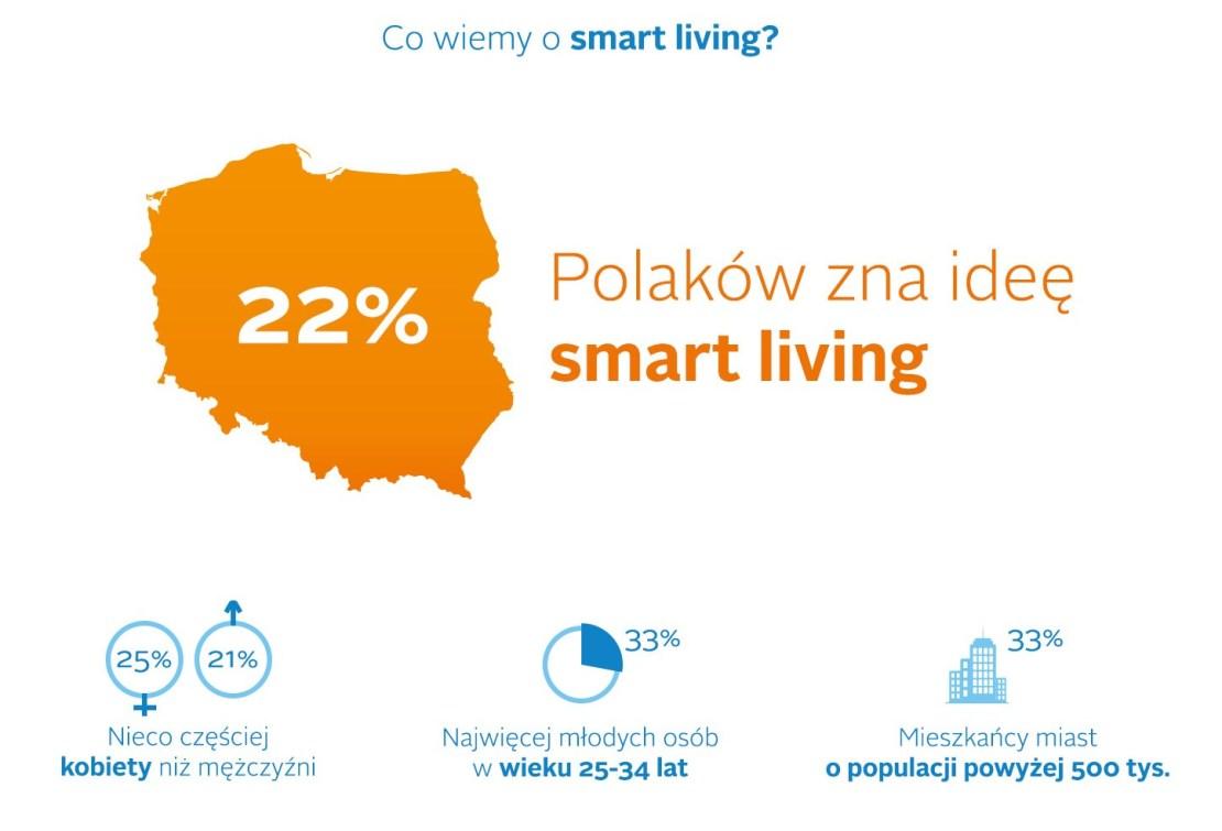 """Raport """"Smart Living. Czy Polacy prowadzą mądre i sprytne życie? Portret Smart Polaka"""" 2016 - co wiemy o smart living?"""