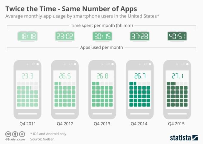 Średnia liczba aplikacji używanych miesięcznie i czas w nich spędzony