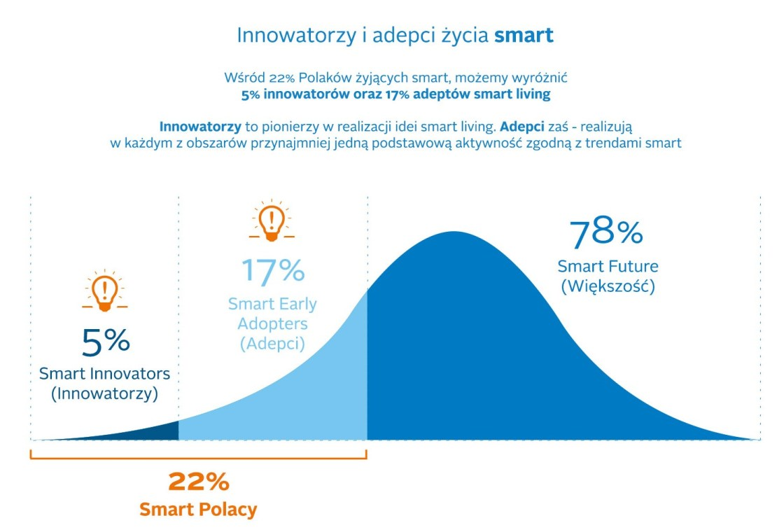 innowatorzy-adepci-zycia-smart