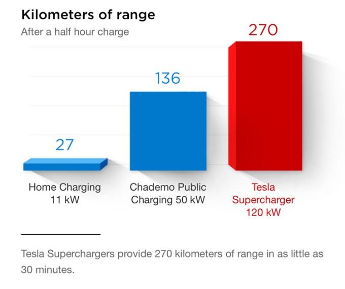 Liczba km jaką przejedzie Tesla po naładowaniu ładowarkami o różnej mocy