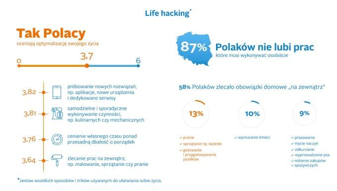 Life Hacking