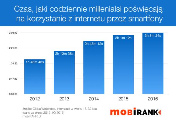 Millenialsi spędzają ponad 3h dziennie w internecie na smartfonach