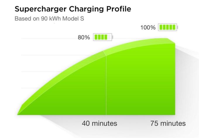 Czas ładowania akumulatora Tesli do 80% i 100% za pomocą Superchargera