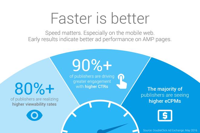 AMP Faster is better - reklamy mobilne