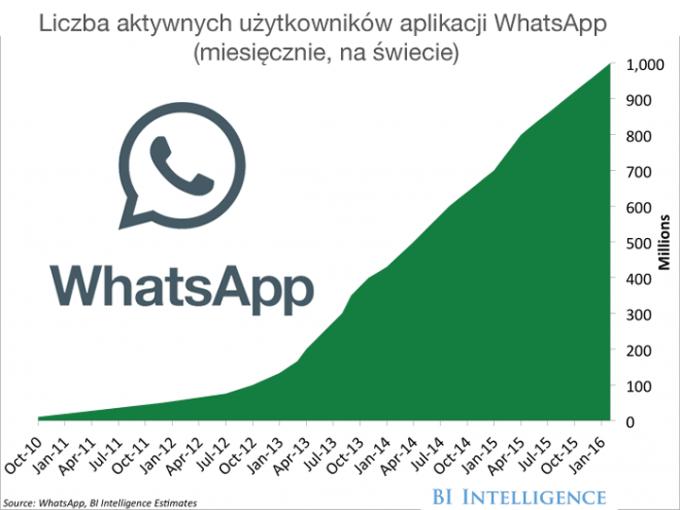 Miesięczna liczba aktywnych użytkowników WhatsApp na świecie (2011-2016)