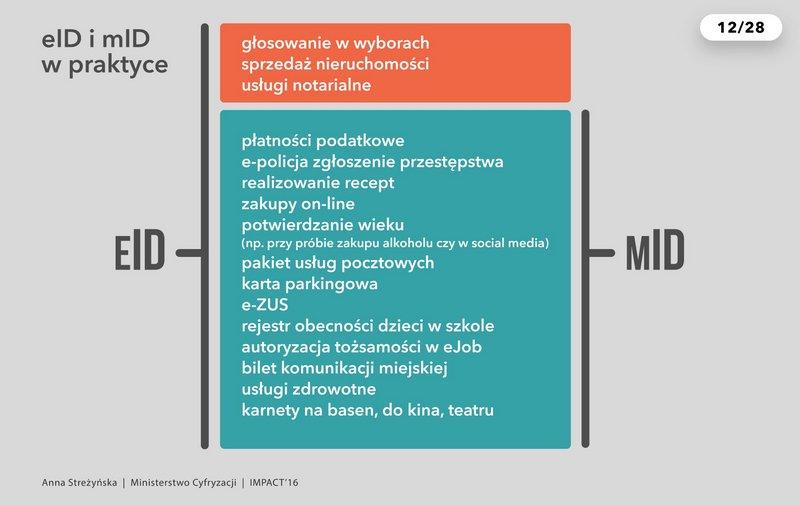 Lista spraw w mID (mobile ID)