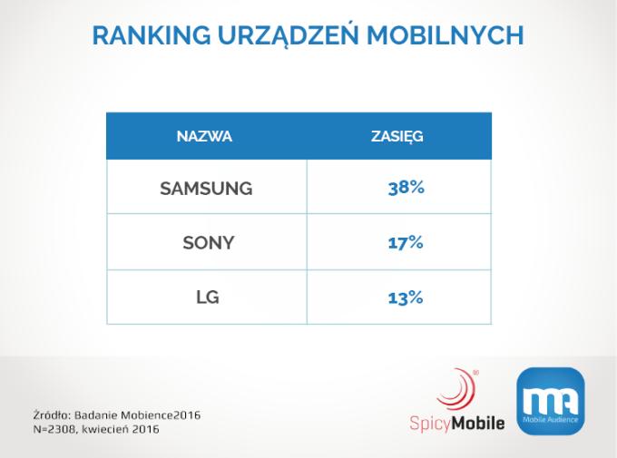 Ranking urządzeń mobilnych w Polsce wg marki