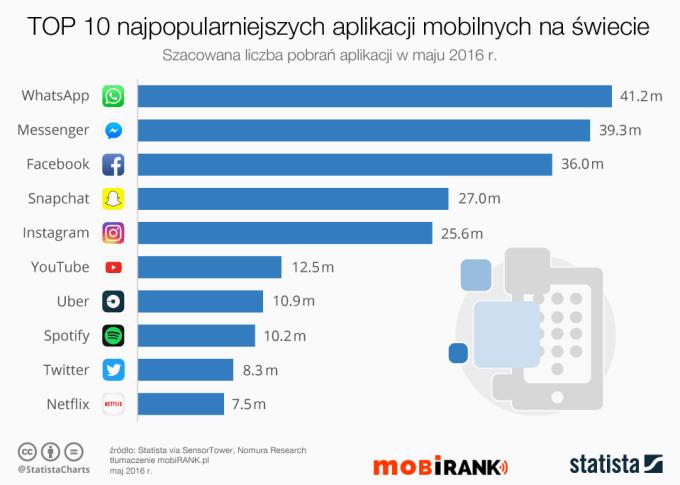 10 najpopularniejszych aplikacji mobilnych na świecie w maju 2016 r. - mobigrafika