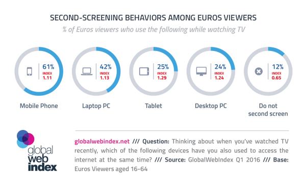 88% widzów Euro 2016 używa drugiego urządzenia podczas meczów