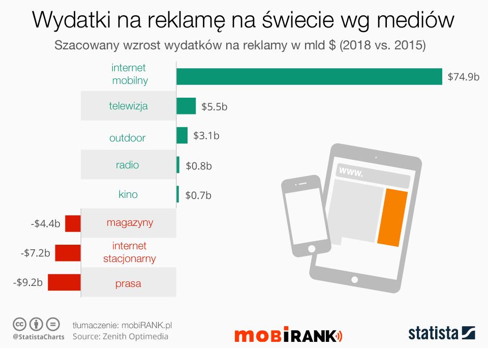 Szacowany wzrost wydatków na reklamę mobilną na świecie (w mld $, 2018 vs. 2015)