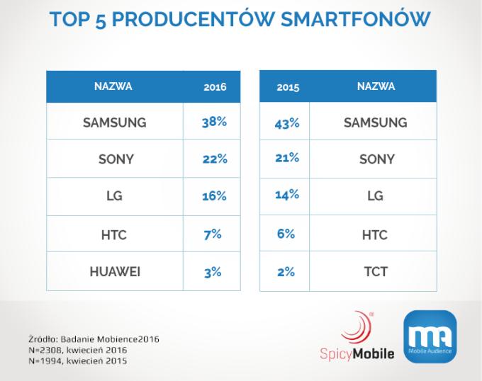 TOP 5 producentów smartfonów (popularność w Polsce w latach 2015-2016)