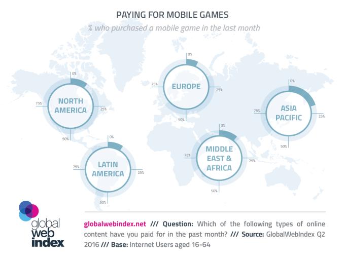 15% internautów na świecie płaci za gry mobilne (2016)