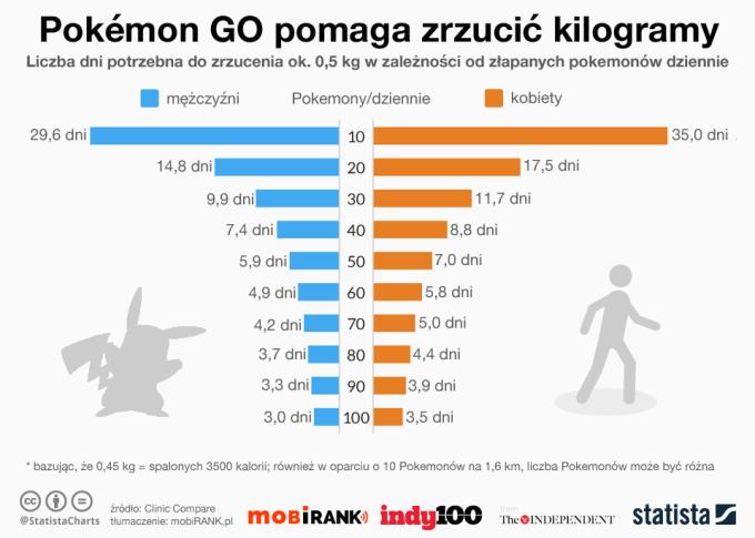 Pokemon GO pomaga schudnąć - zestawienie liczby złapanych Pokemonów w zależności od dni i przebytych km.
