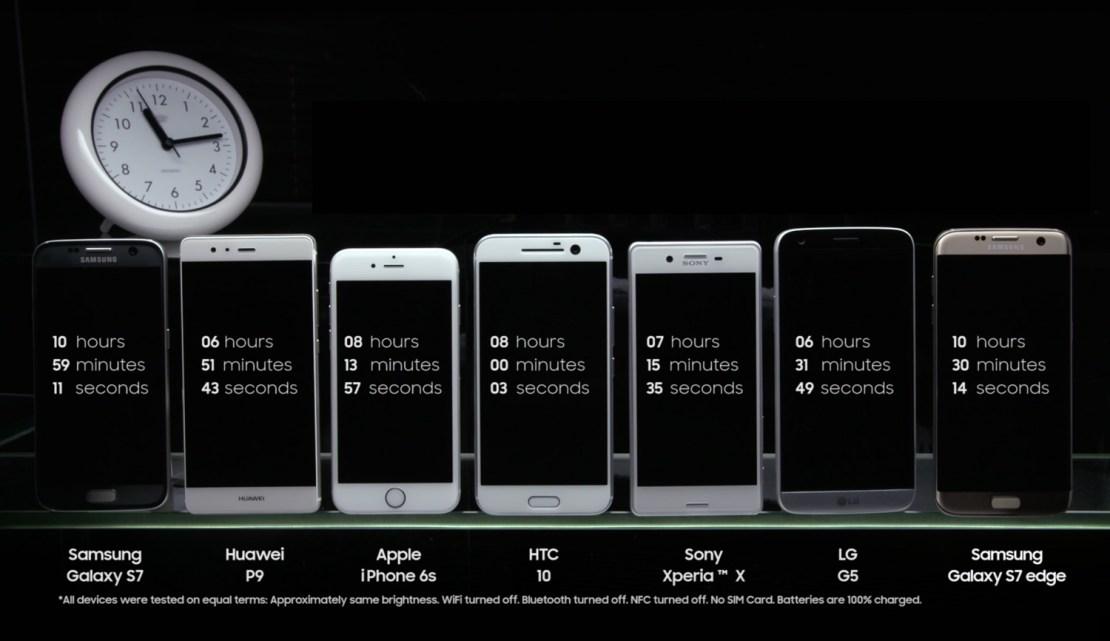 Porównanie żywotności baterii popularnych smartfonów (lipiec 2016, wideo)